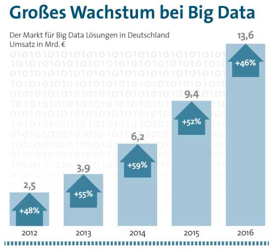 BITKOM: Wachstum Big Data 1