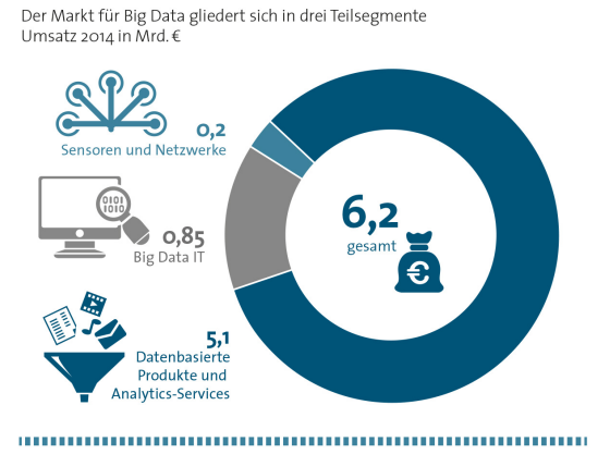 BITKOM: Wachstum Big Data 2