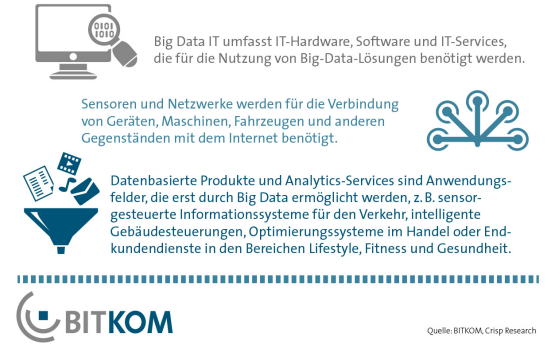 BITKOM: Wachstum Big Data 3