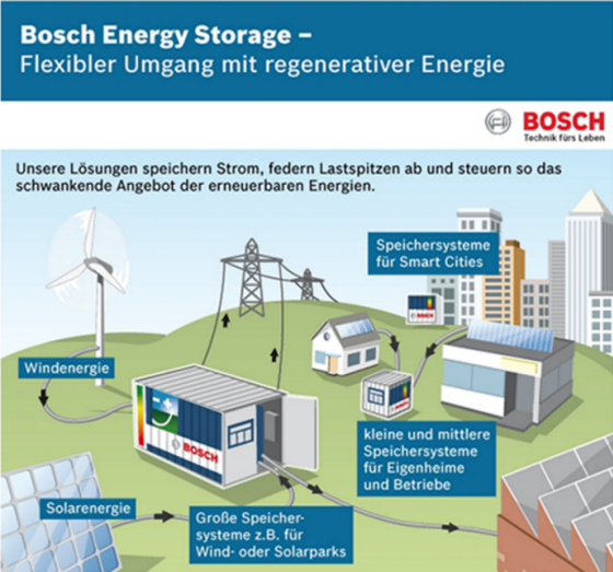 Bosch-Energy-Storage
