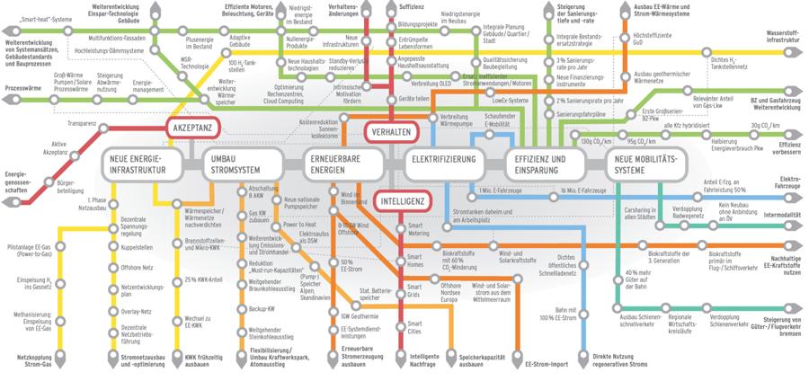 Fahrplan Energiewende U Bahn Streckennetz Visualisiert