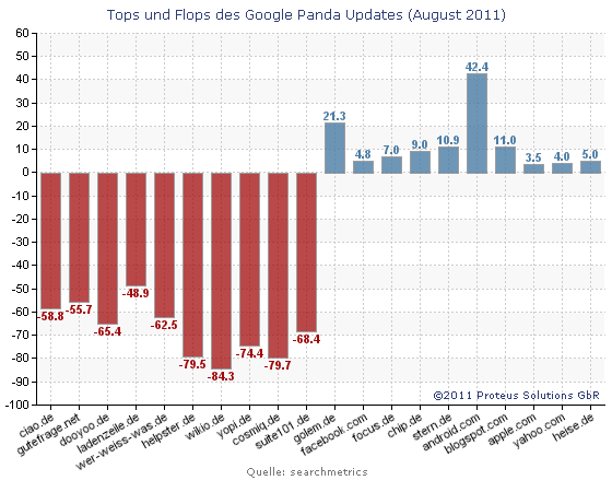 Proteus Solutions Chart: Tops und Flops des Google Panda Updates (August 2011)(searchmetrics)