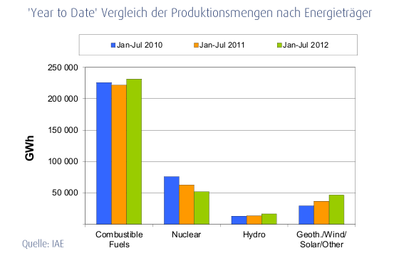 Monthly Electricity Statistics - July 2012