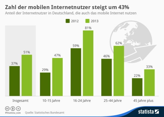Mobile Internetnutzer in Deutschland