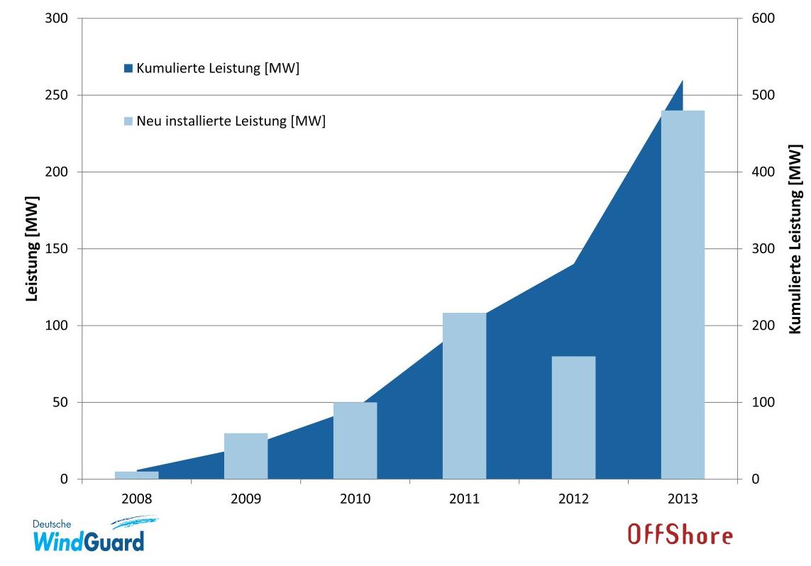 Statistik zum Windenergie-Ausbau @ Proteus Solutions GbR