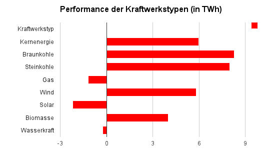 Performance Kraftwerkytypen