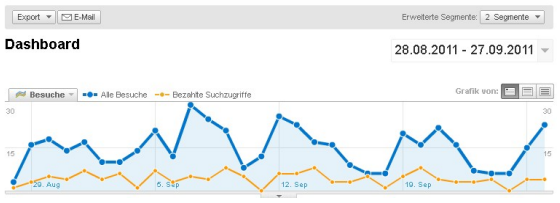 Beispiel Screenshot Google Analytics