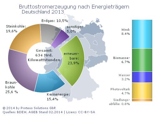 neue Diagramme im Bereich erneuerbare Energien verfügbar