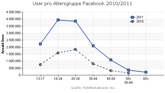 Proteus Solutions: Facebook User pro Altersgruppe 2010/2011
