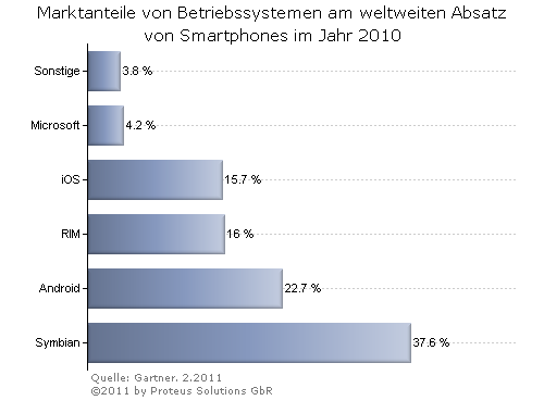 Proteus-Solutions-Chart: Marktanteile mobile Betriebssysteme weltweit 2010