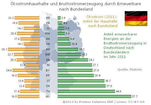 Diagramm: Ökostromhaushalte und Bruttostromerzeugung durch ...