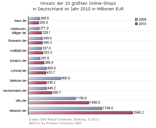 statistikreihe umsatz der 10 gr ten online shops in deutschland 2 proteus solutions gbr. Black Bedroom Furniture Sets. Home Design Ideas