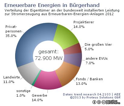 Diagramme: Eigentumsverteilung an EE-Anlagen / Recyclingkreislauf PV ...