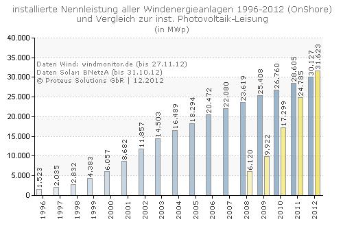 Info-Reihe (3) - installierte Leistung Windkraftanlagen Deutschland