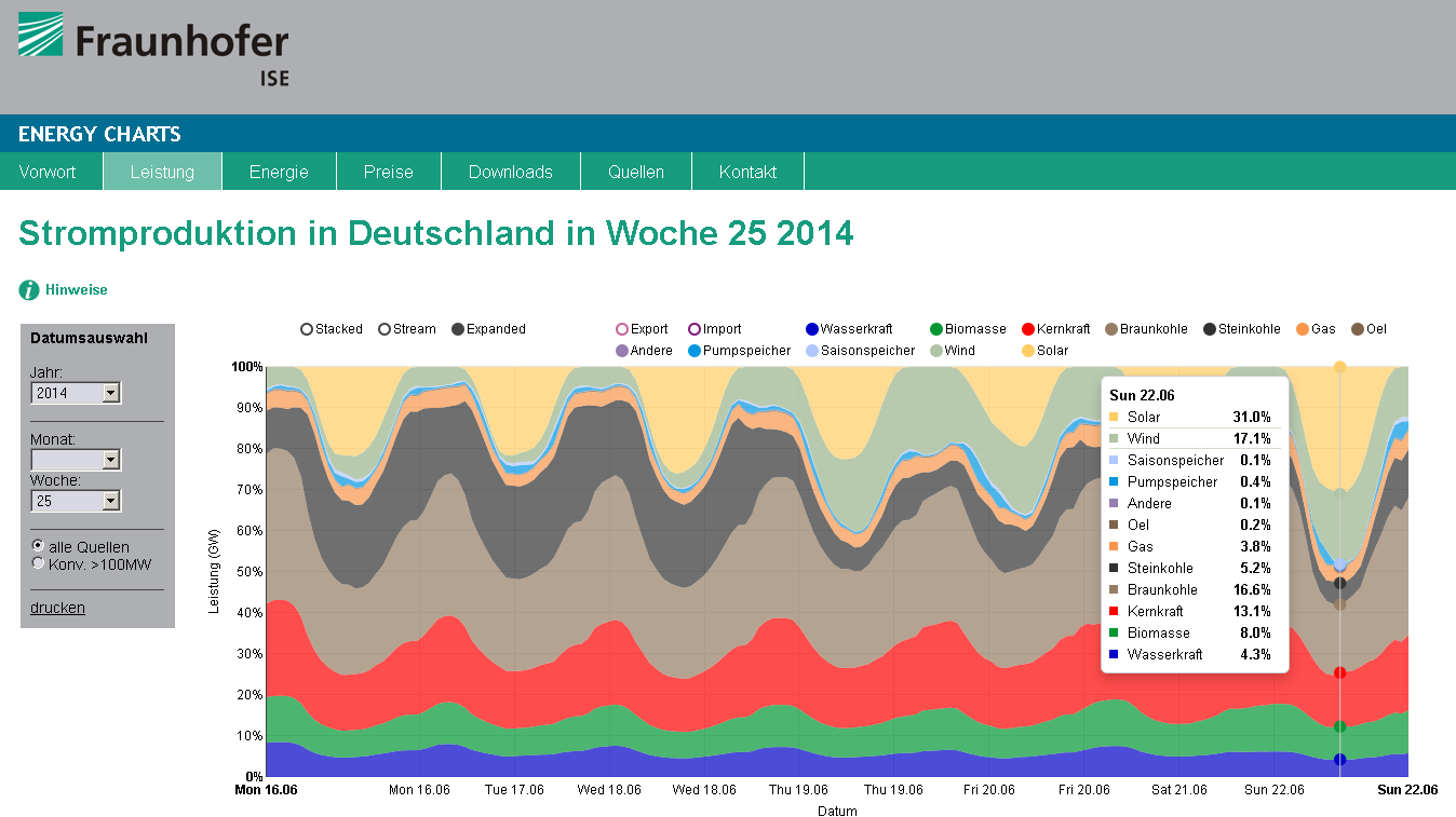 ScreenShot ISE energy-charts.de