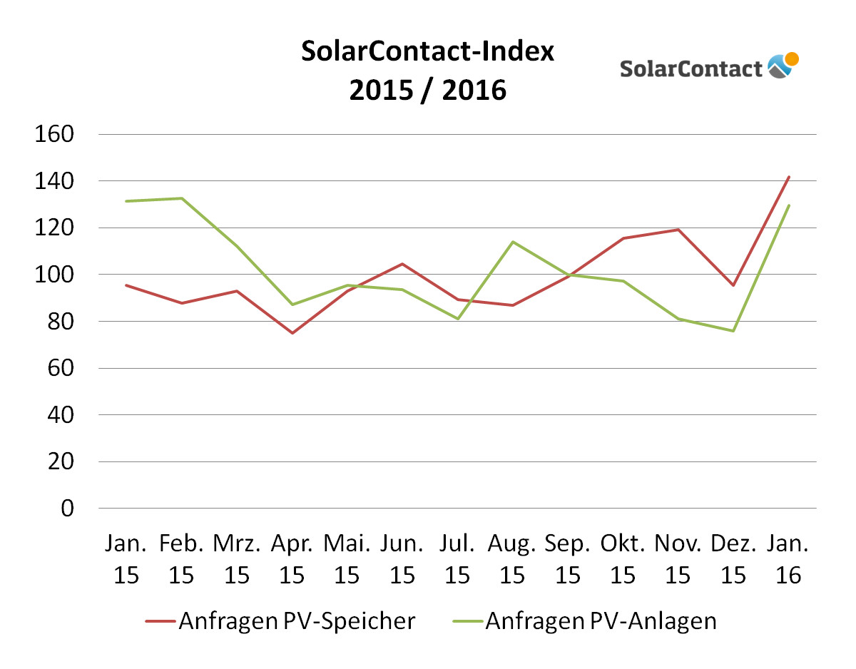 SolarContact-Index 2015-16