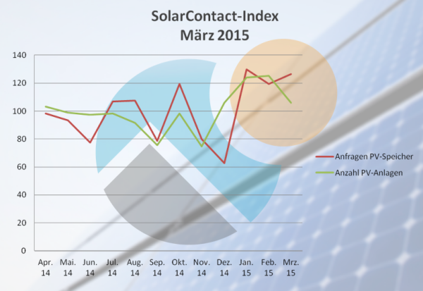 SolarContact-Index 3.2015