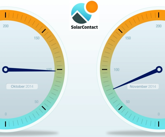 Solarcontact-Index Nov 2014