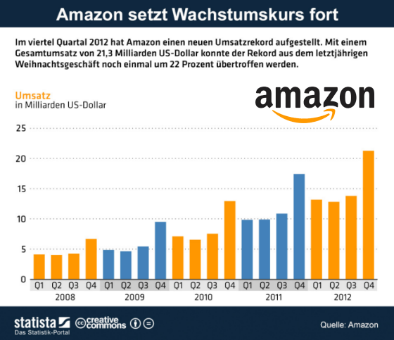 Statista: Amazon Umsatz