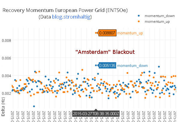 Amsterdam blackout Frequenz