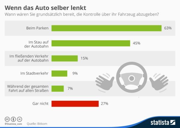 Deutsche Autofahrer wollen Kontrolle nur im Stau und beim Parken ...