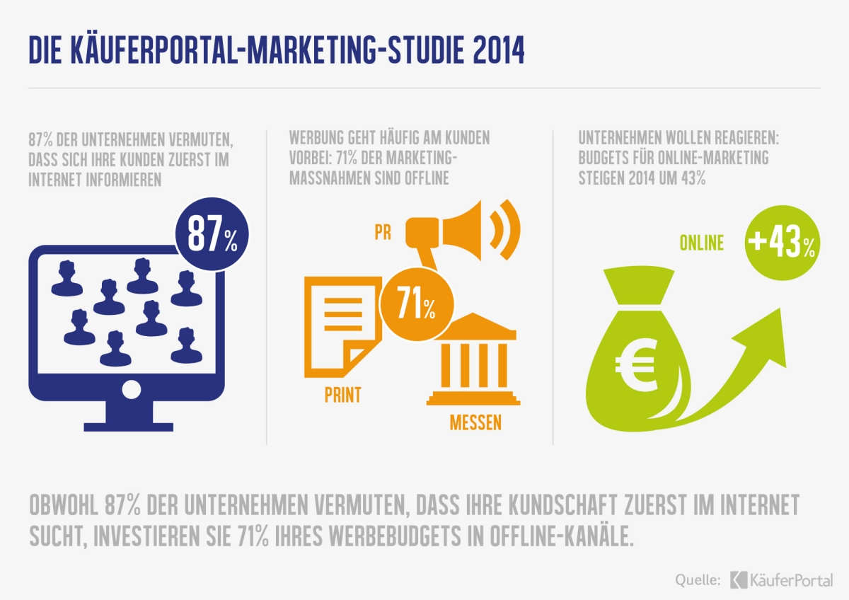 studie marketing trends